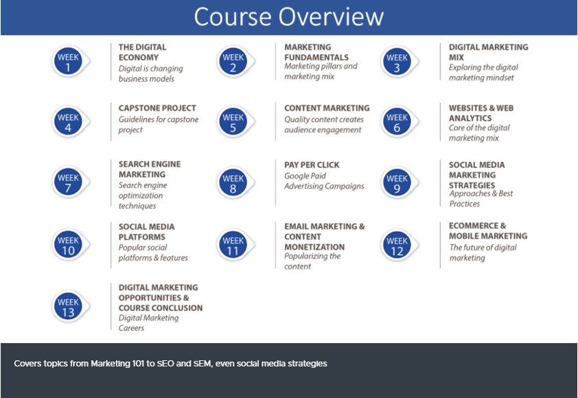 Buy Software Apps Advanced Course in Digital Marketing Lifetime Deal content