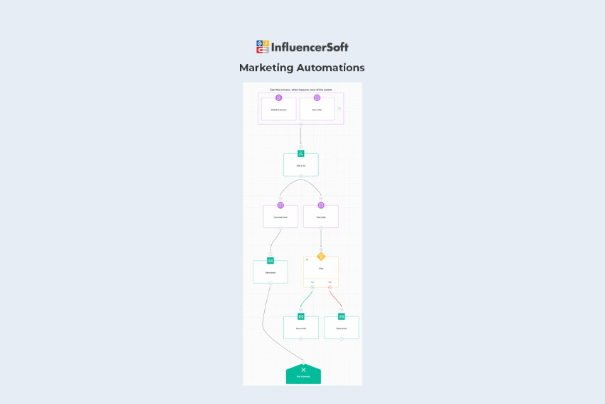 Buy Software Apps InfluencerSoft Lifetime Deal content 3